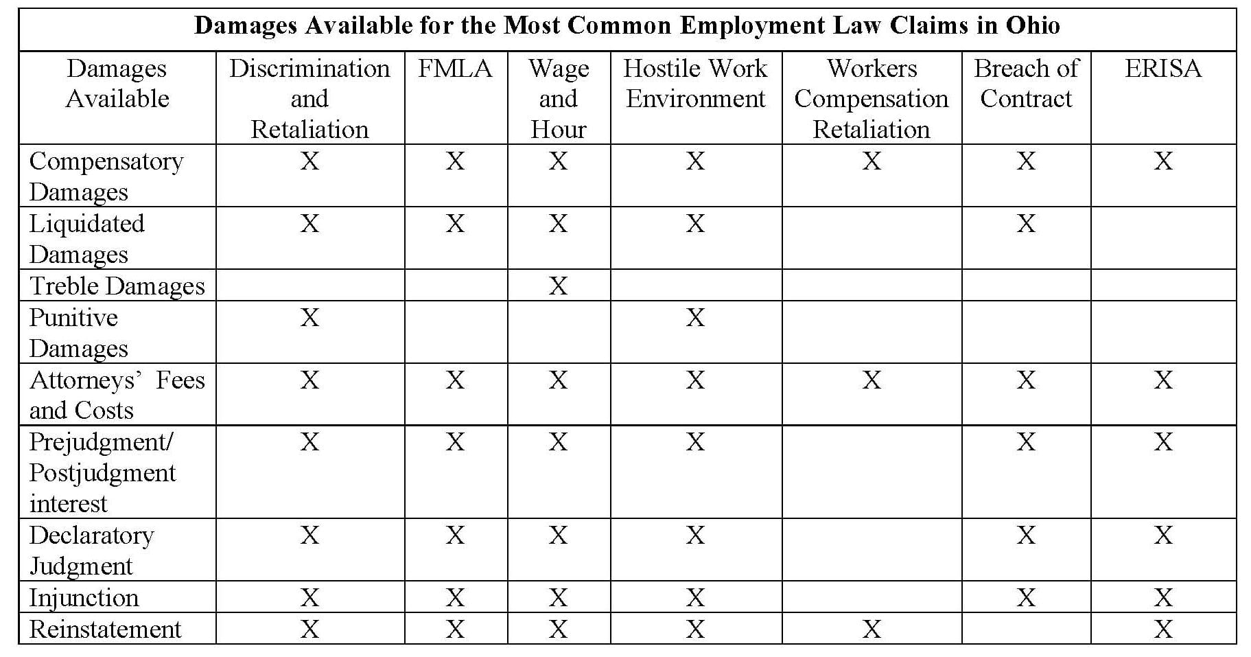 Wrongful Termination Average Settlement
